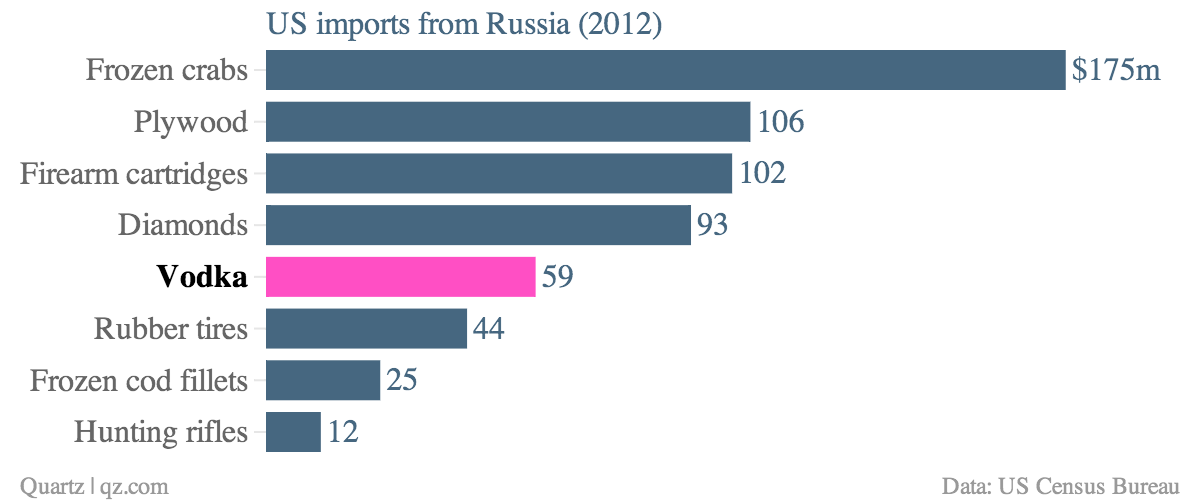 US-imports-from-Russia-2012-_chartbuilder final