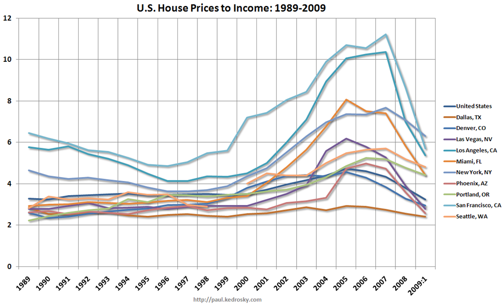 US-price-to-income_by-city