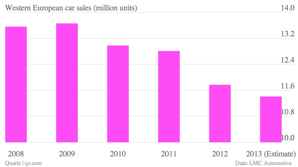 Western-European-car-sales-million-units-_chartbuilder