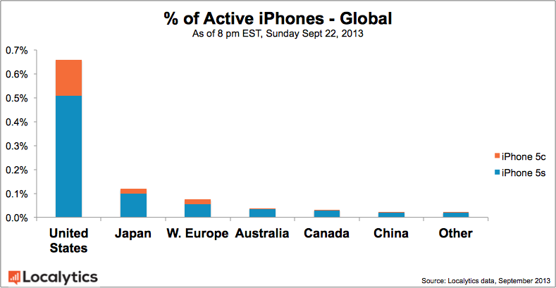 active iphones_global