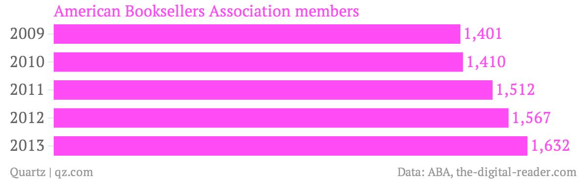American-Booksellers-Association-members_chartbuilder