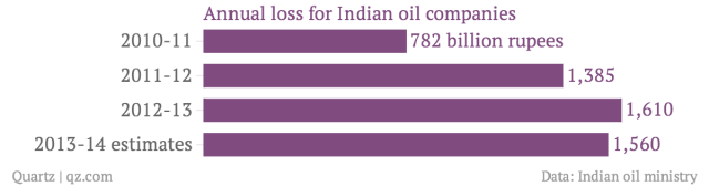 Annual-loss-for-Indian-oil-companies_chartbuilder (3)