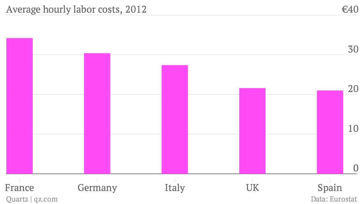 Average-hourly-labor-costs-2012_chartbuilder
