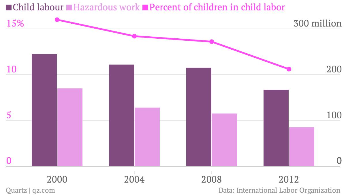 Child-labour-Hazardous-work-Percent-of-children-in-child-labor_chartbuilder (2)