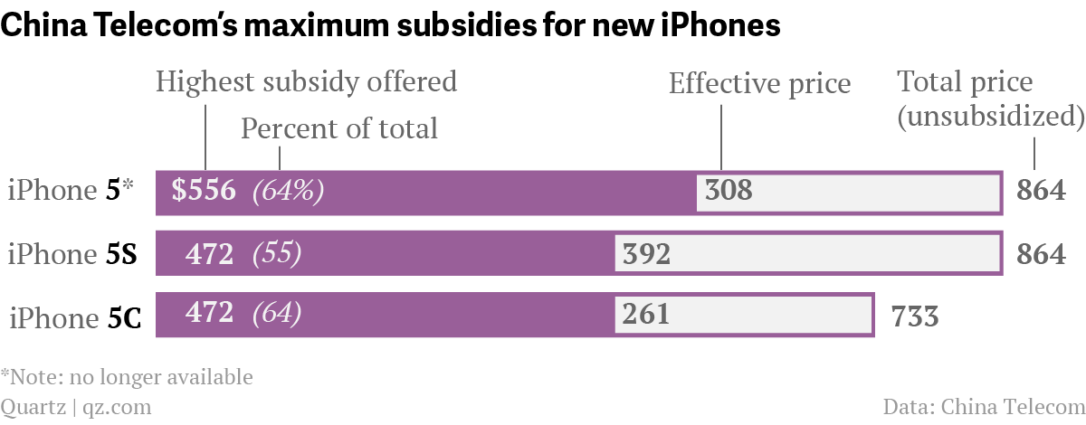 "The S in iPhone 5S stands for ""super-premium""—at least in"