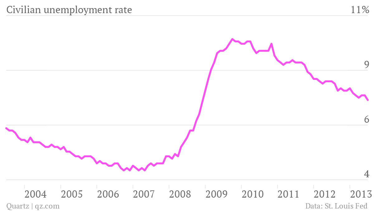 Civilian-unemployment-rate-_chartbuilder (1)