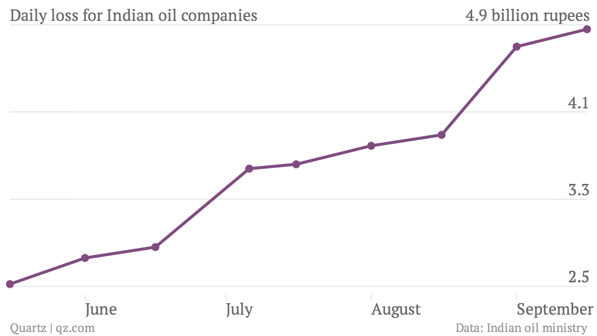 Daily-loss-for-Indian-oil-companies-_chartbuilder