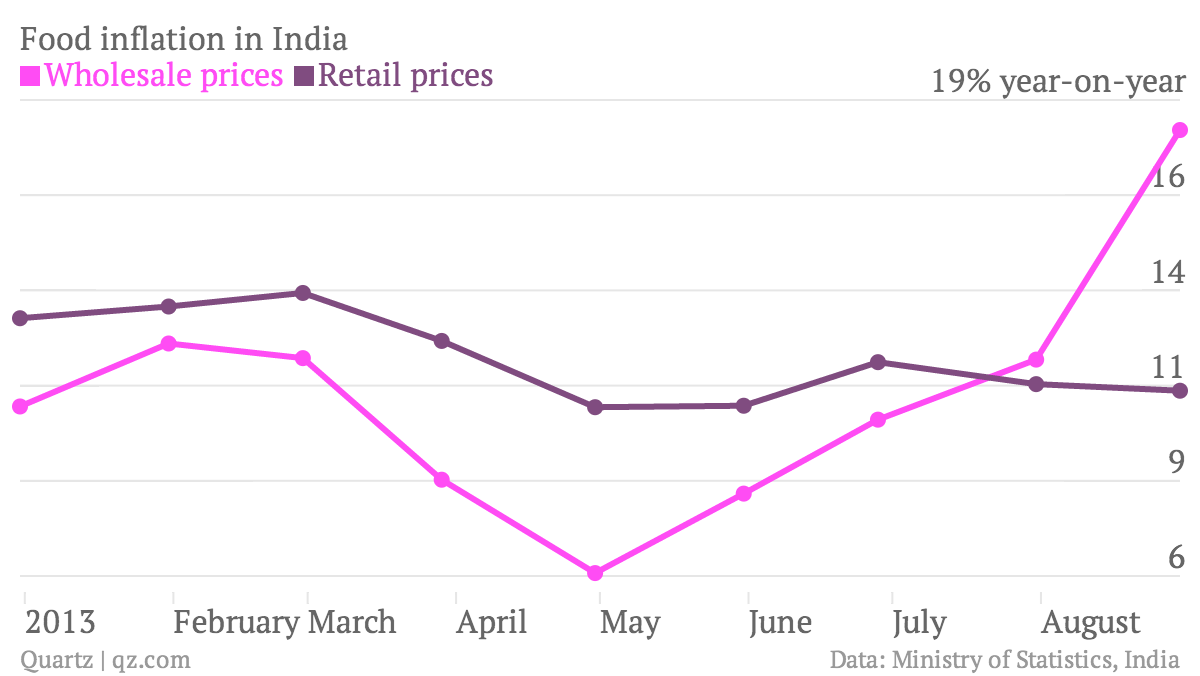 Food-inflation-in-India-Wholesale-prices-Retail-prices_chartbuilder