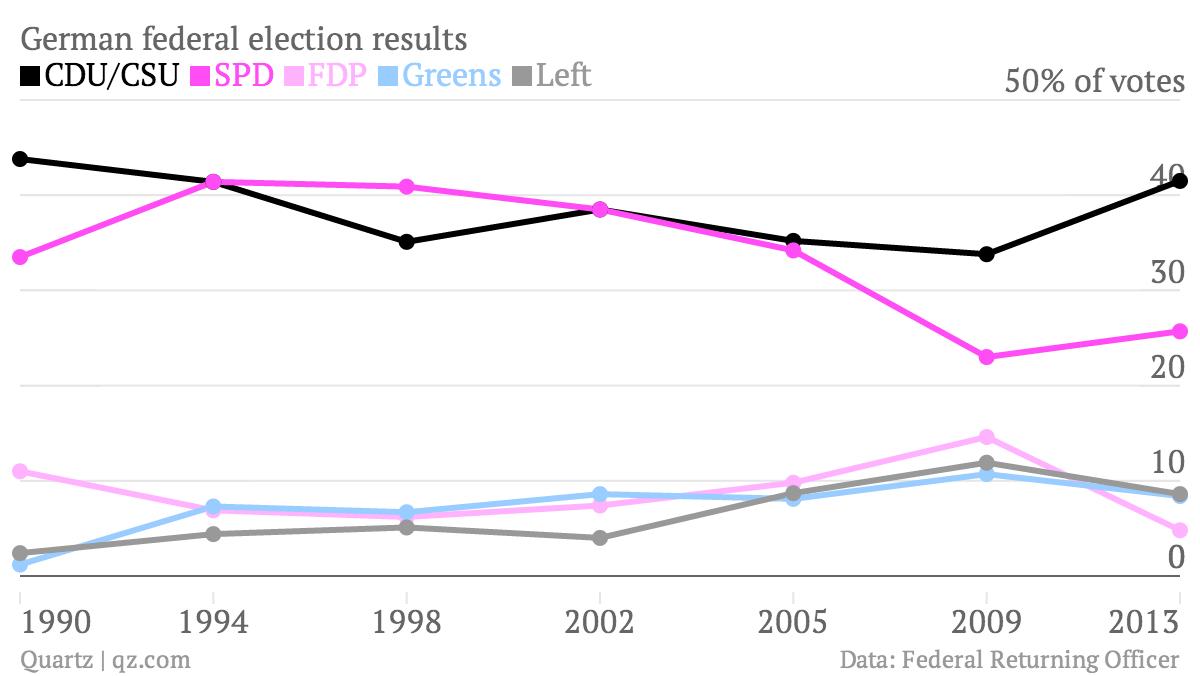 German-federal-election-results-CDU-CSU-SPD-FDP-Greens-Left_chartbuilder (1)