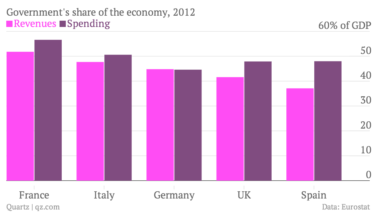 Government-s-share-of-the-economy-2012-Revenues-Spending_chartbuilder (1)