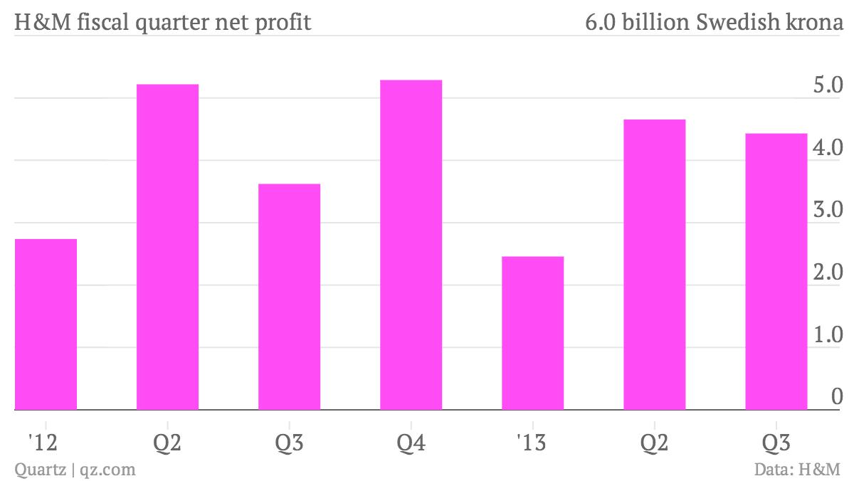 H-M-fiscal-quarter-net-profit_chartbuilder