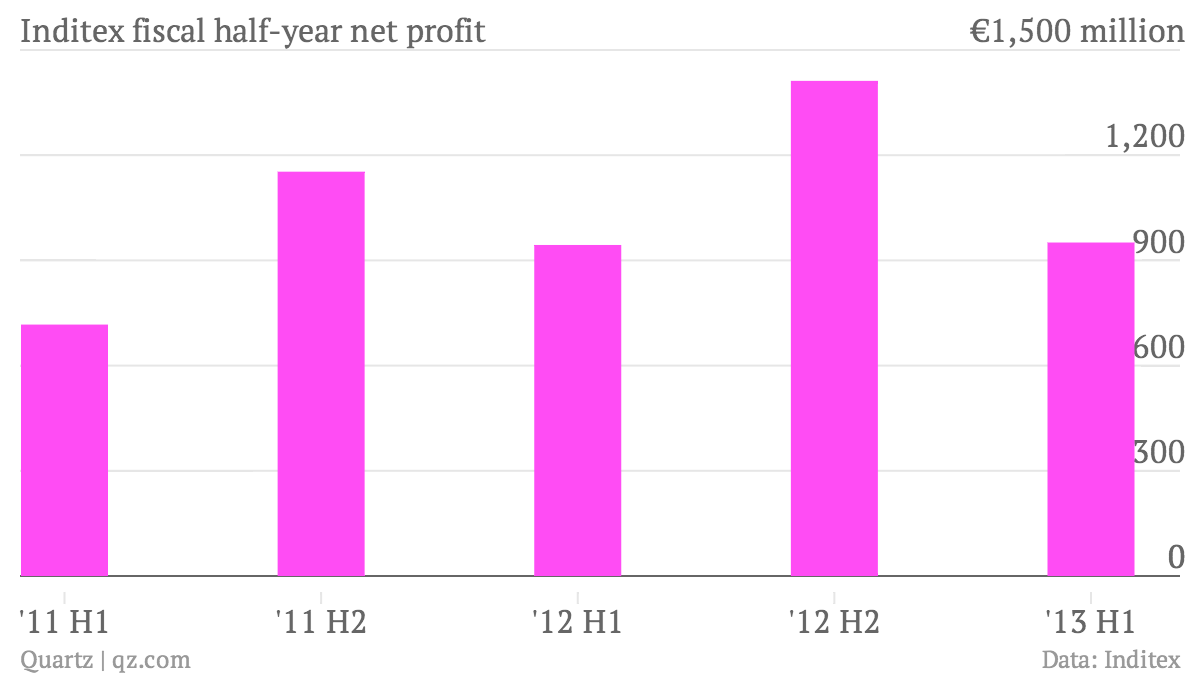 Spain S Zara Leans Less On Its Home Country For Profit More On Its