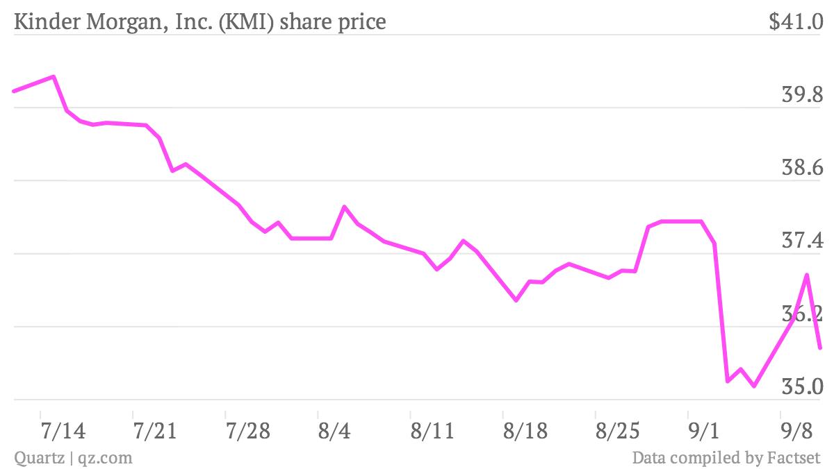 Kinder-Morgan-Inc-KMI-share-price_chartbuilder