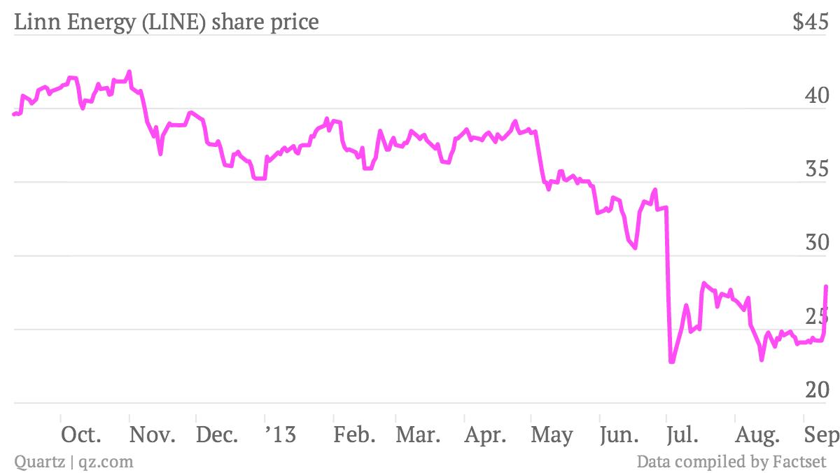Linn-Energy-LINE-share-price_chartbuilder (1)