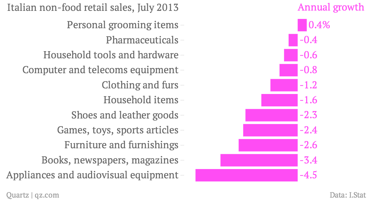 NEWItalian-non-food-retail-sales-July-2013-Annual-growth_chartbuilder