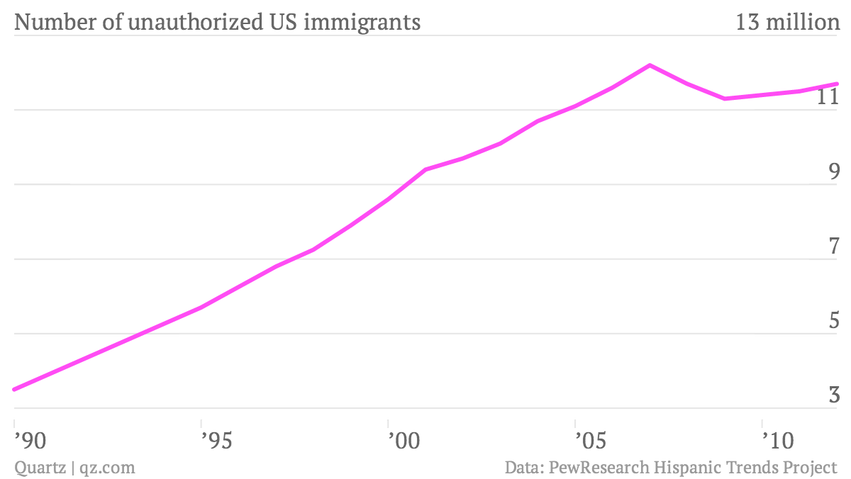 Solving americas immigration problem through integration