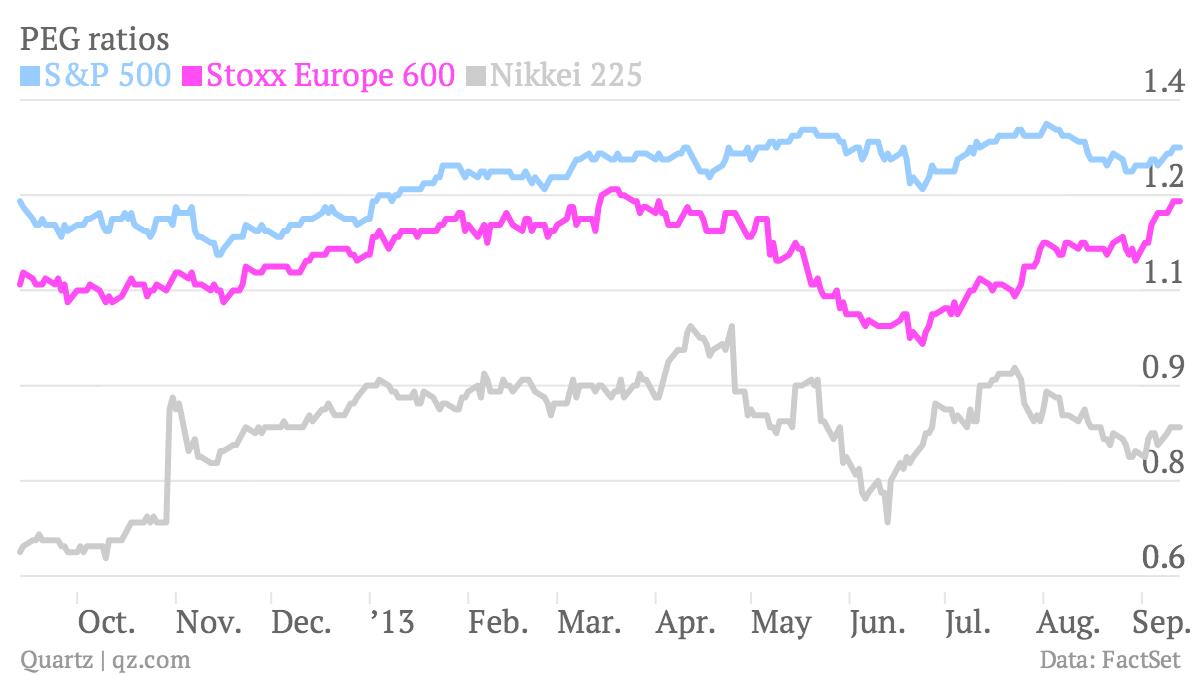 PEG-ratios-S-P-500-Stoxx-Europe-600-Nikkei-225_chartbuilder