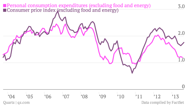 -Personal-consumption-expenditures-excluding-food-and-energy-Consumer-price-index-excluding-food-and-energy-_chartbuilder