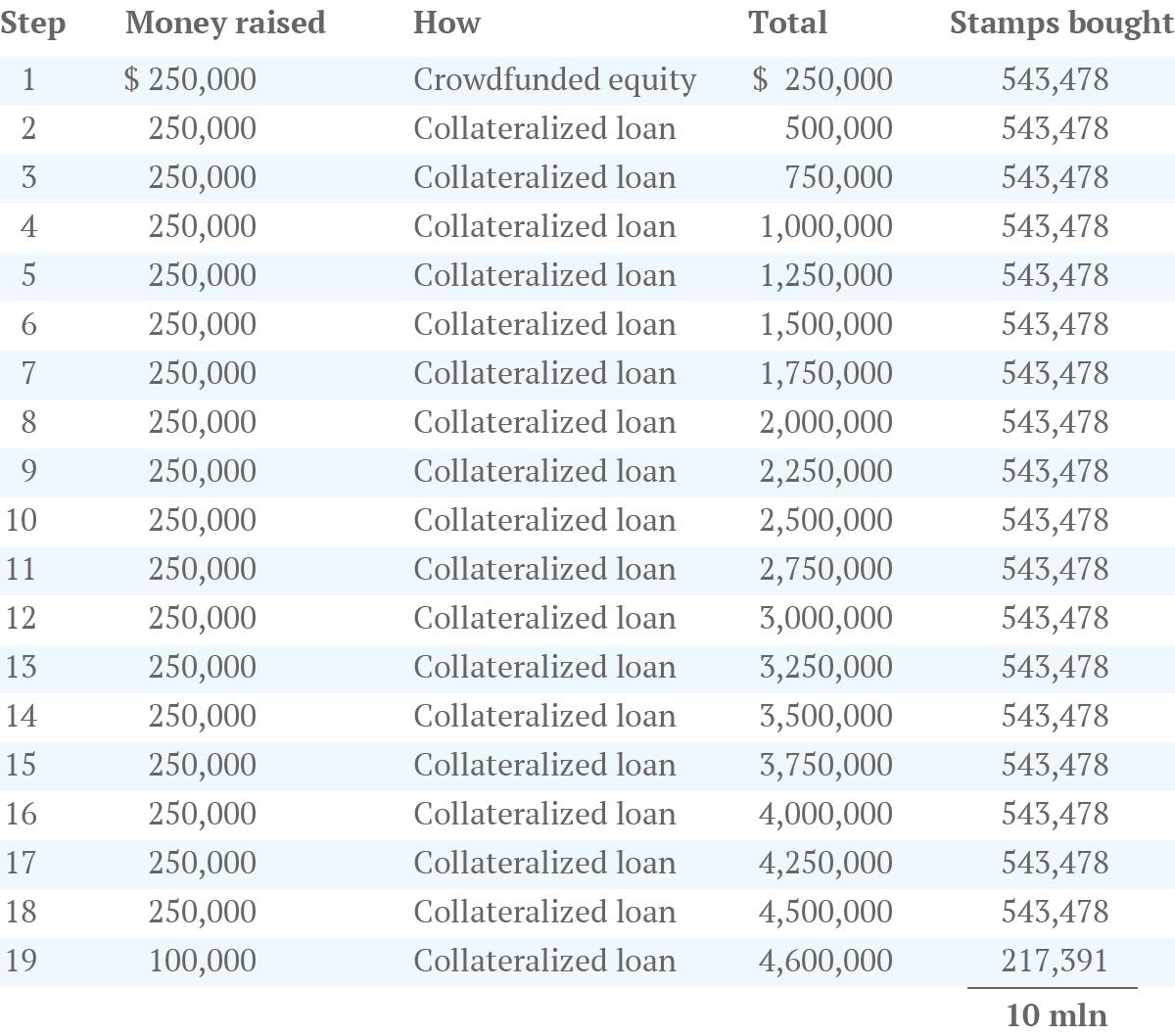 postage-stamp-arbitrage-table2