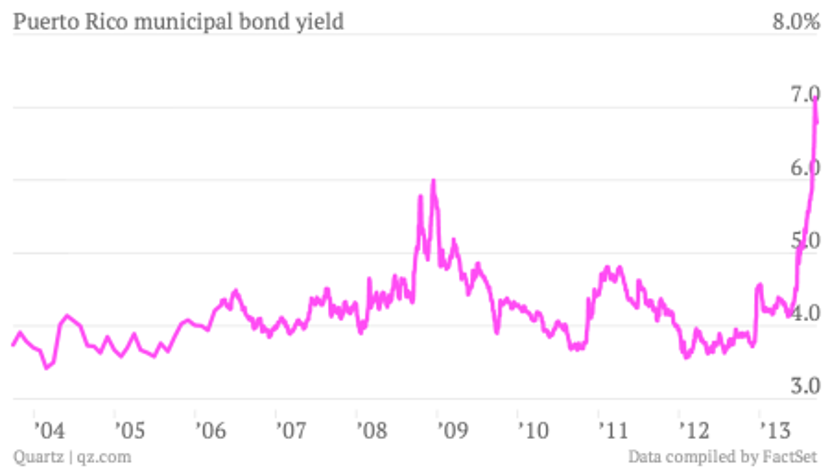 Puerto Rico municipal bond yield to worst