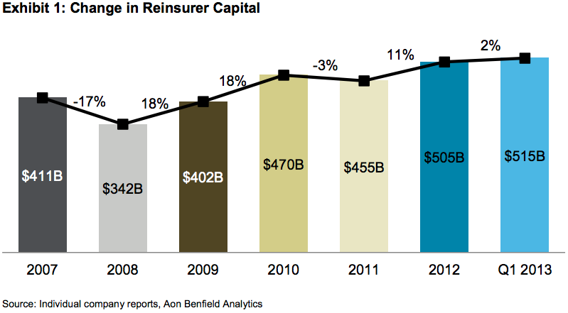 capital invested in reinsurers