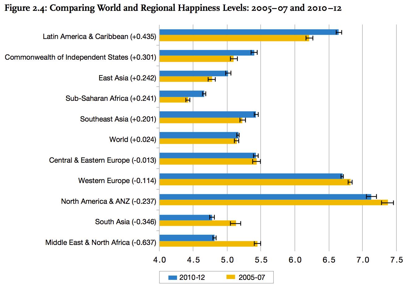 World Happiness Index
