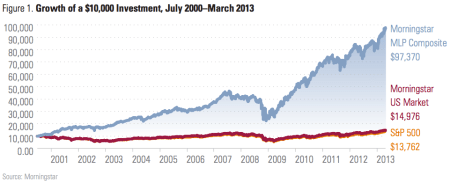morningstar mlp performance 2000-2013