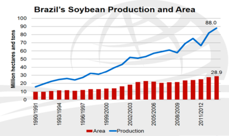 Brazil soybean production