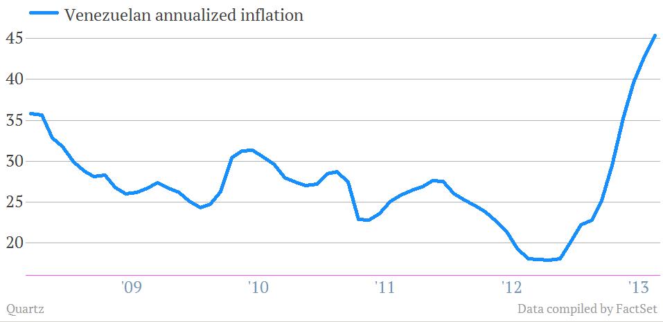Venezuela annualized inflation