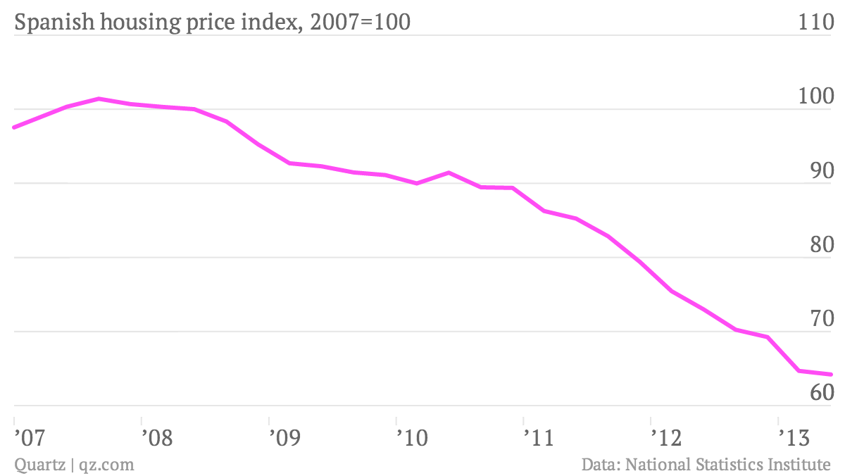 Spanish-housing-price-index-2007-100-index_chartbuilder
