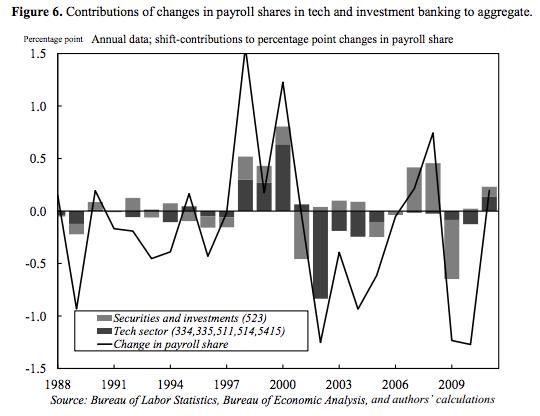 tech-housing-labor-share