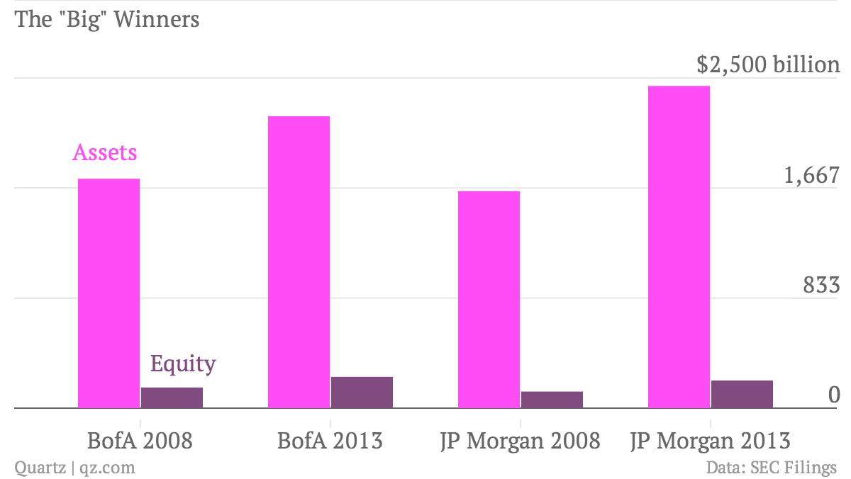 The-Big-Winners-Assets-Equity_chartbuilder