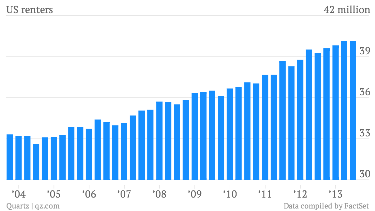 US number of renters