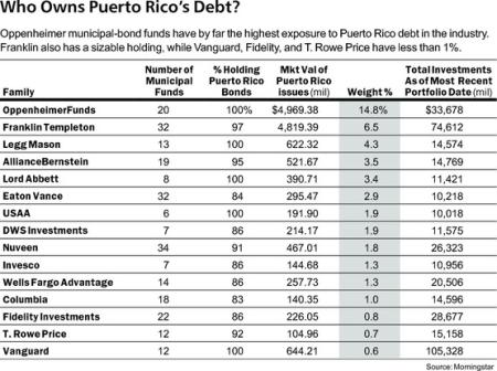 who-owns-puerto-rico-s-debt-barrons-morningstar