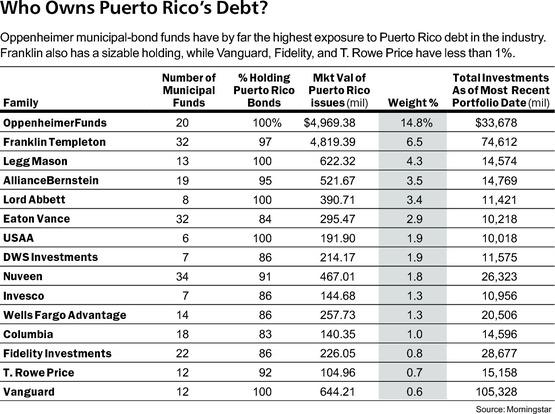 who-owns-puerto-rico-s-debt-barrons-morningstar