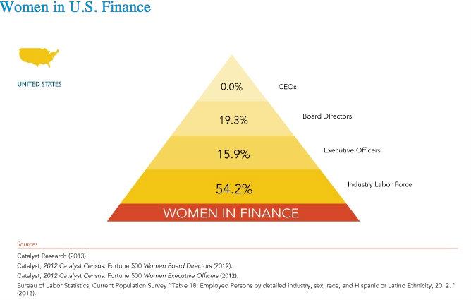 The real reason women are leaving Wall Street — Quartz