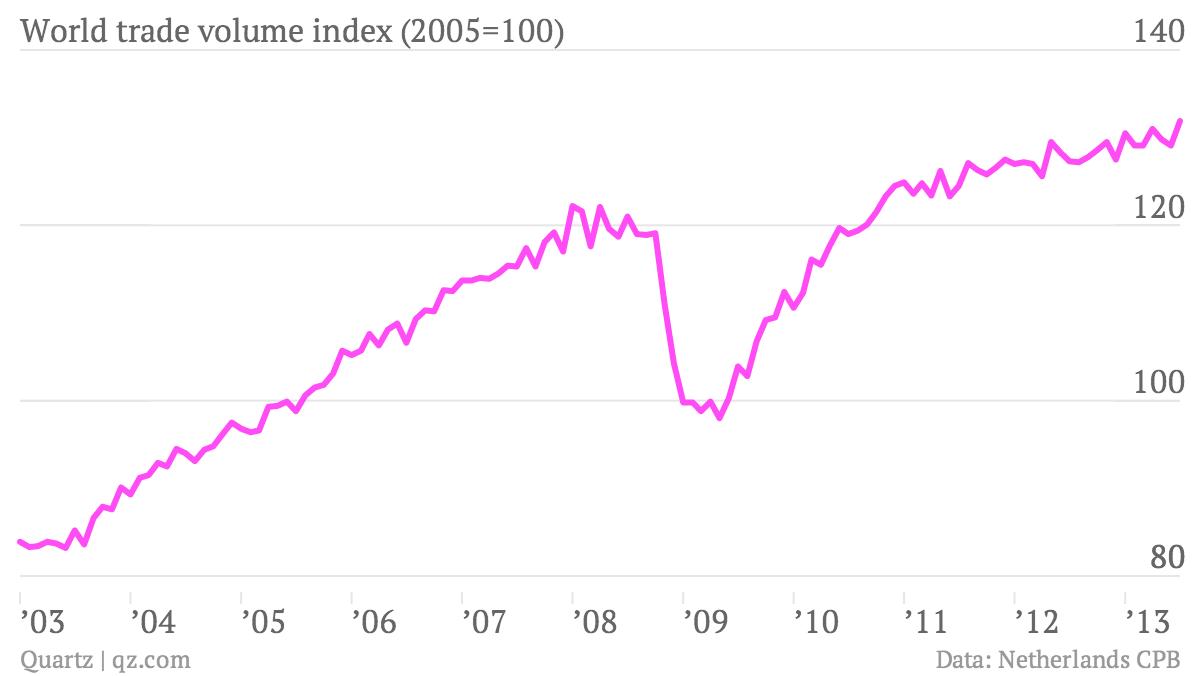World-trade-volume-index-2005-100-_chartbuilder