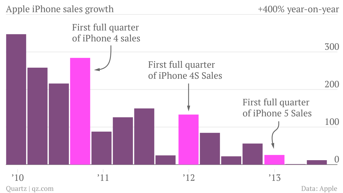 yanofsky_quarterly-sales-growth-iphone