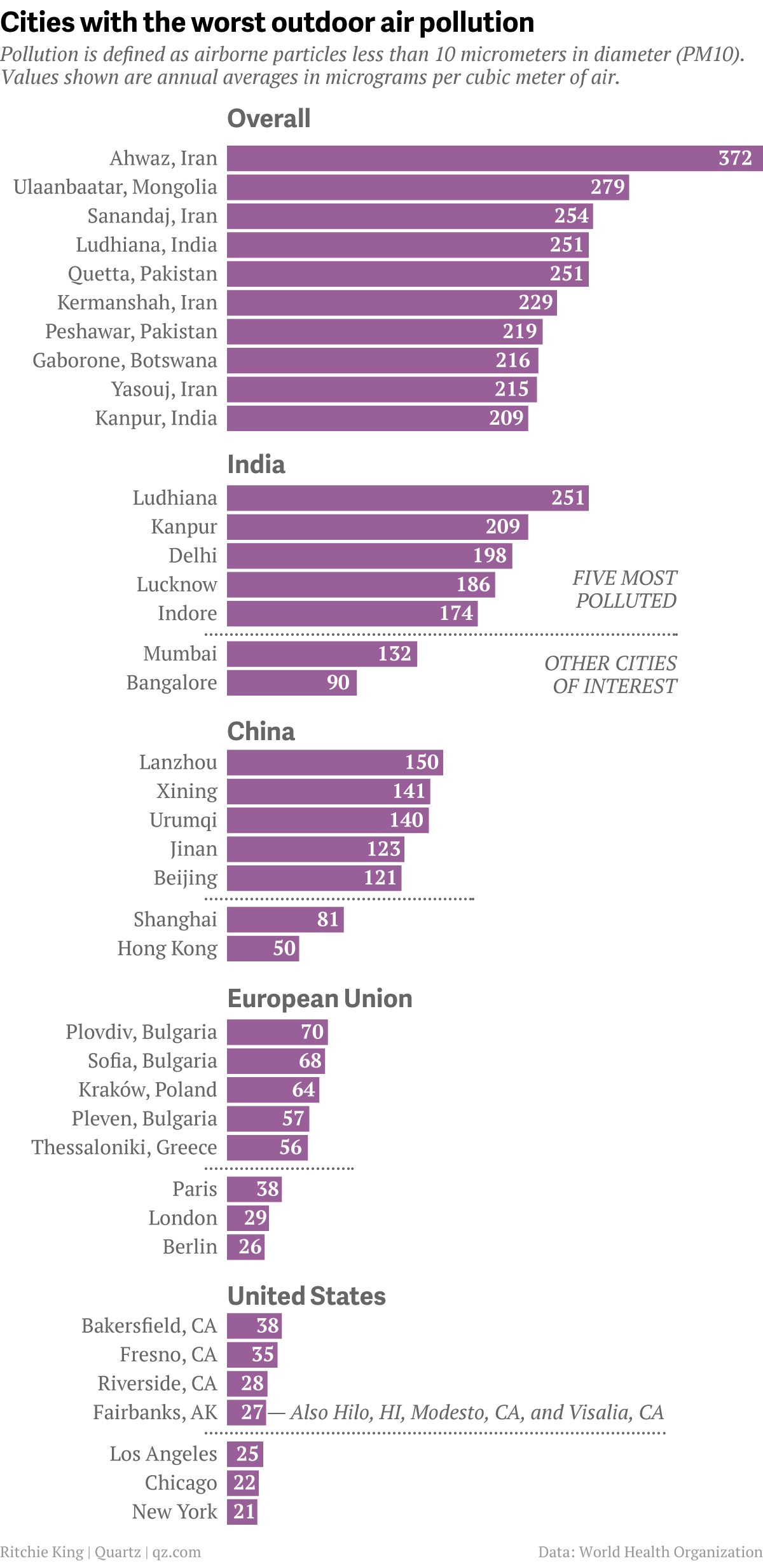 Here are the world's worst cities for air pollution, and ...