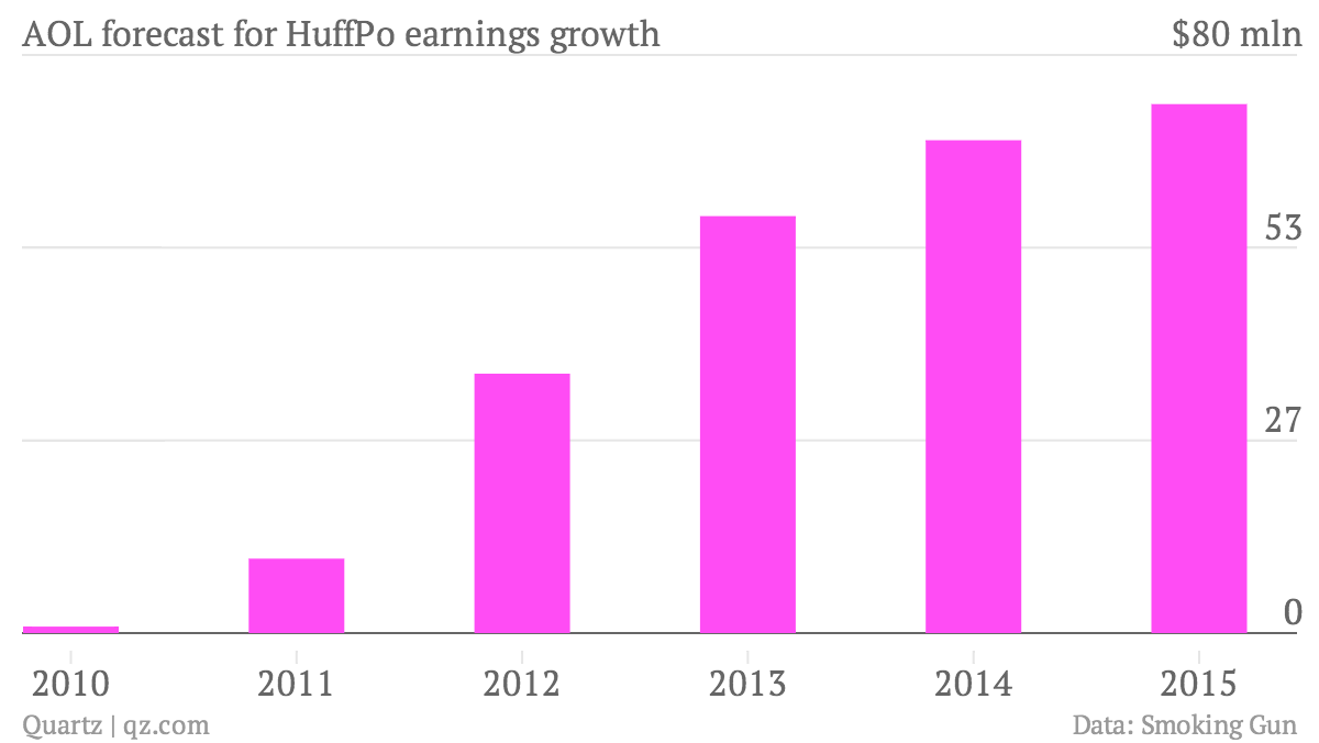 AOL-forecast-for-HuffPo-earnings-growth-Ebitda_chartbuilder (1)