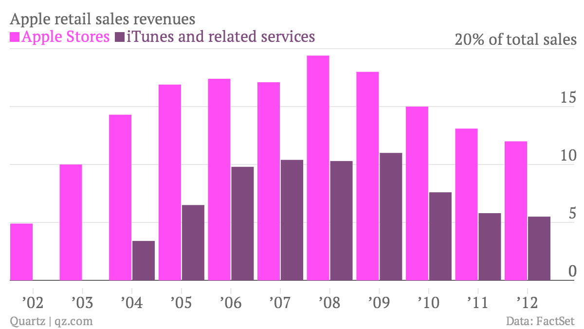Apple-retail-sales-revenues-Apple-Stores-iTunes-and-related-services_chartbuilder