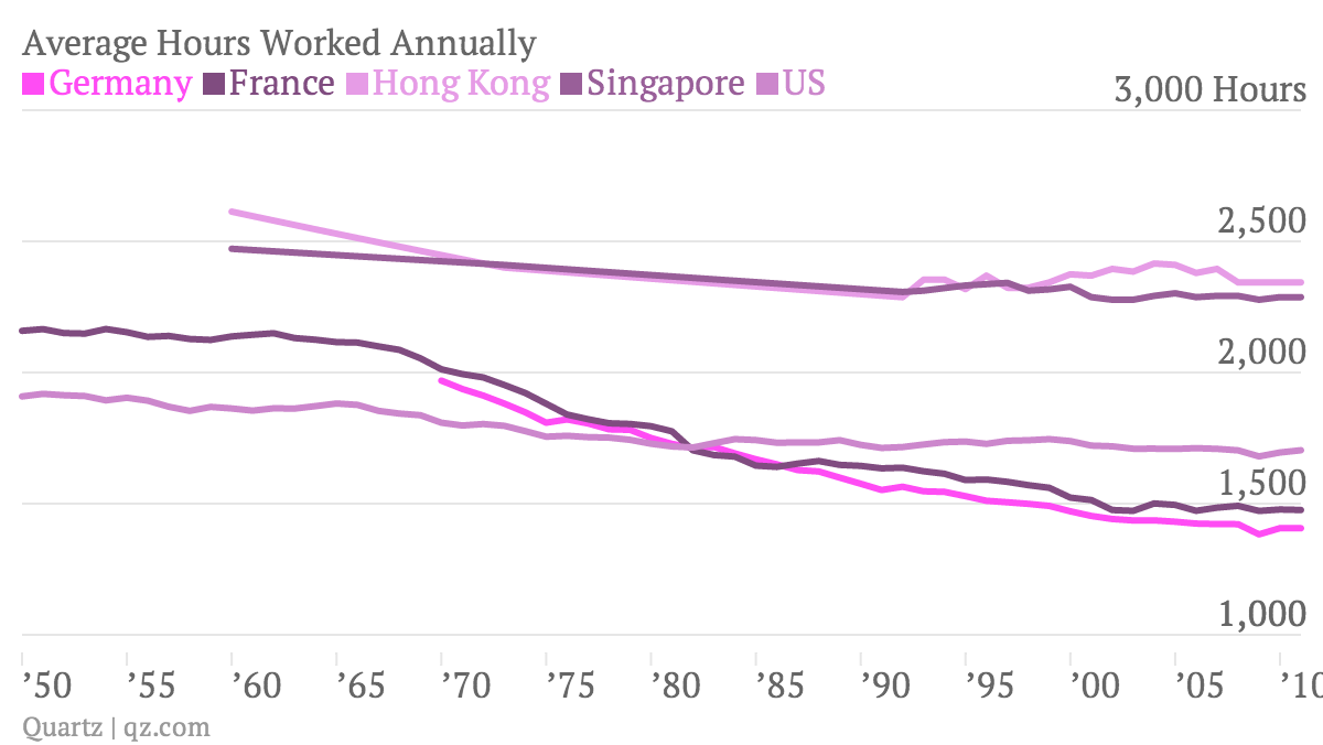 Average-Hours-Worked-Annually-Germany-France-Hong-Kong-Singapore-US_chartbuilder
