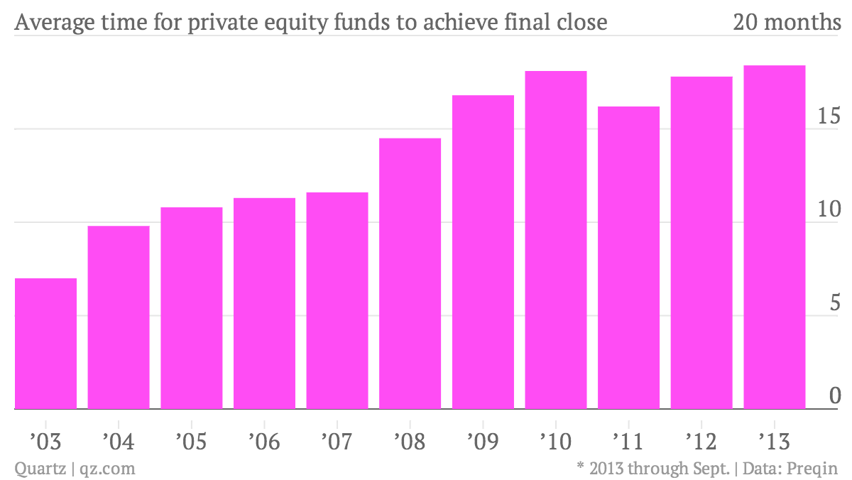 Average-time-for-private-equity-funds-to-achieve-final-close-Time-to-close_chartbuilder (1)
