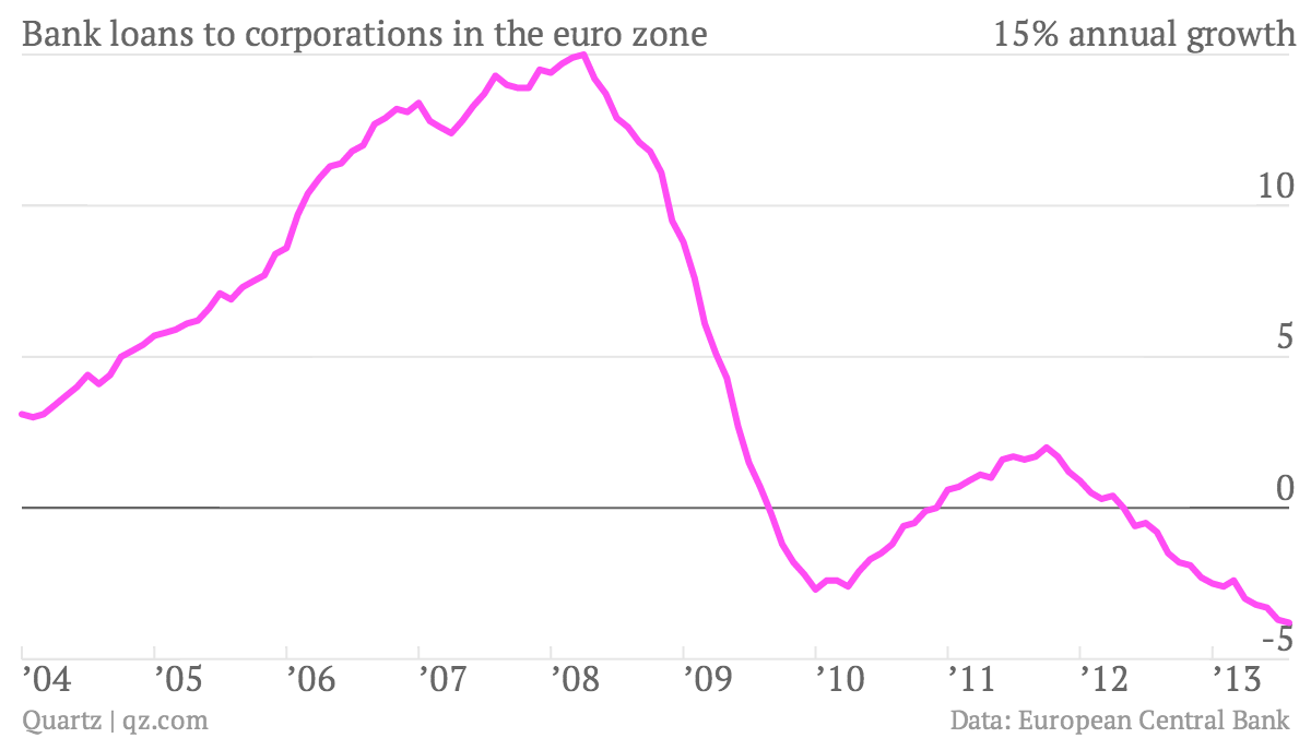 Bank-loans-to-corporations-in-the-euro-zone-loans_chartbuilder