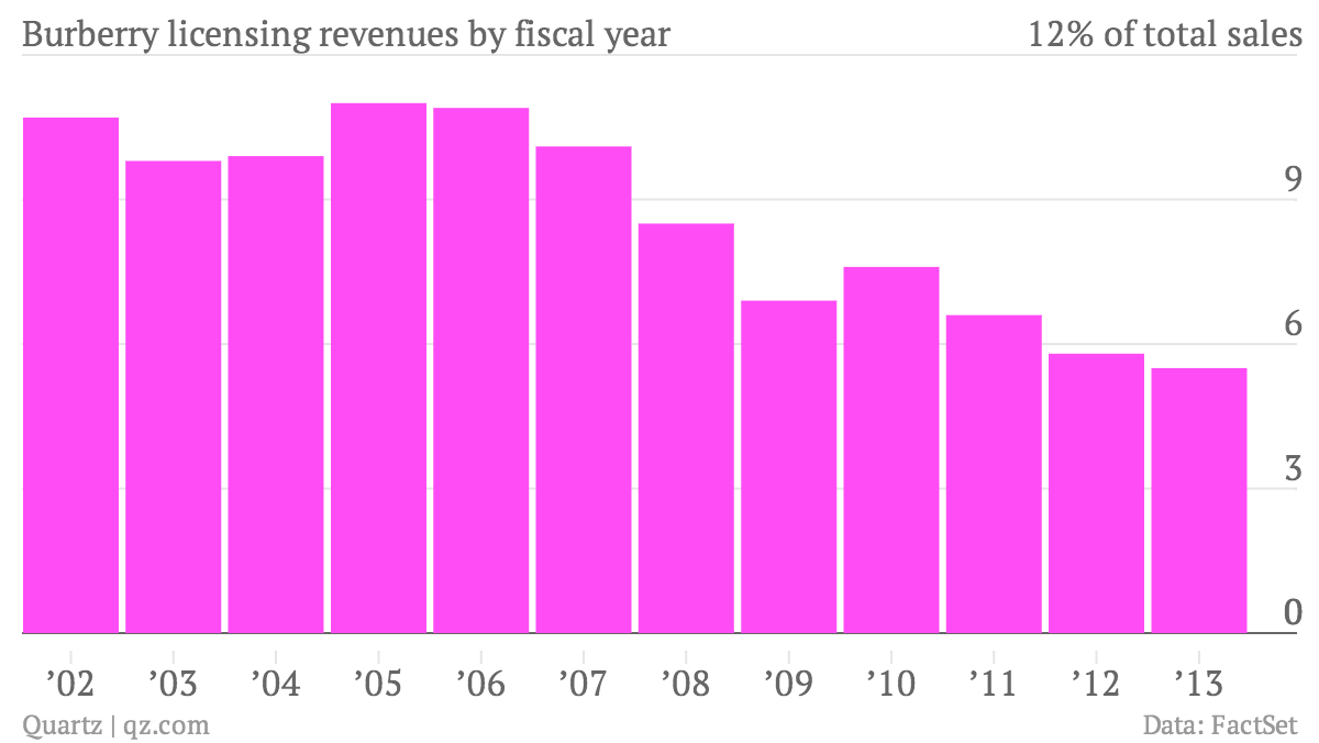 Burberry-licensing-revenues-by-fiscal-year-Licensing_chartbuilder