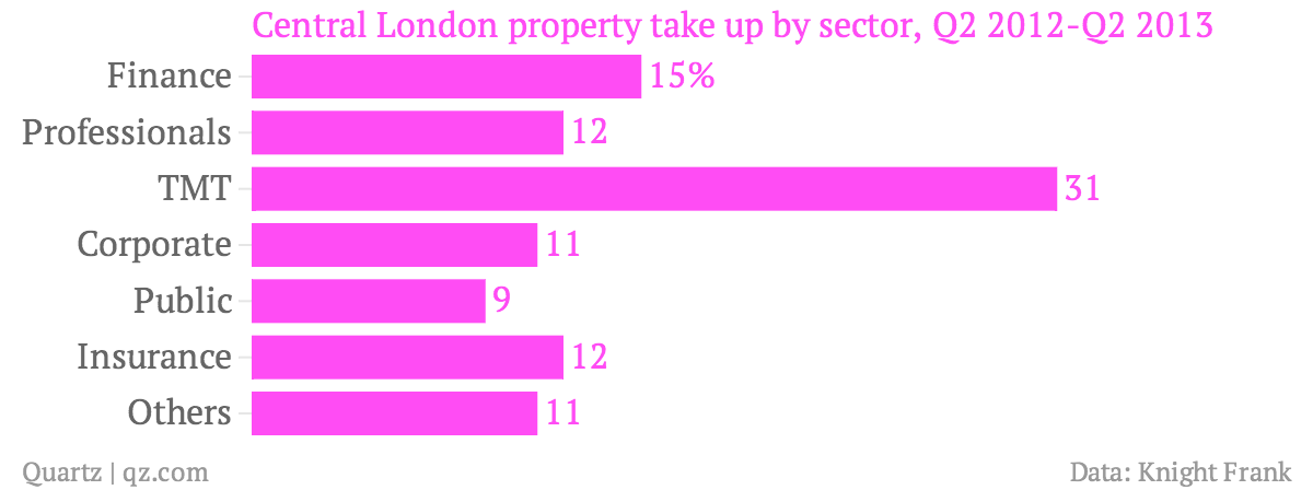 Central-London-property-take-up-by-sector-Q2-2012-Q2-2013_chartbuilder
