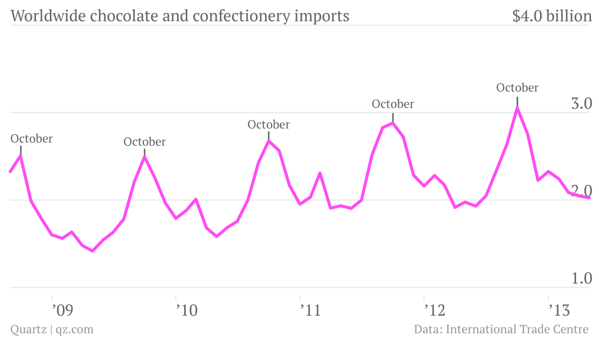Chocolate-and-confectionary-imports-total-billions_chartbuilder_001