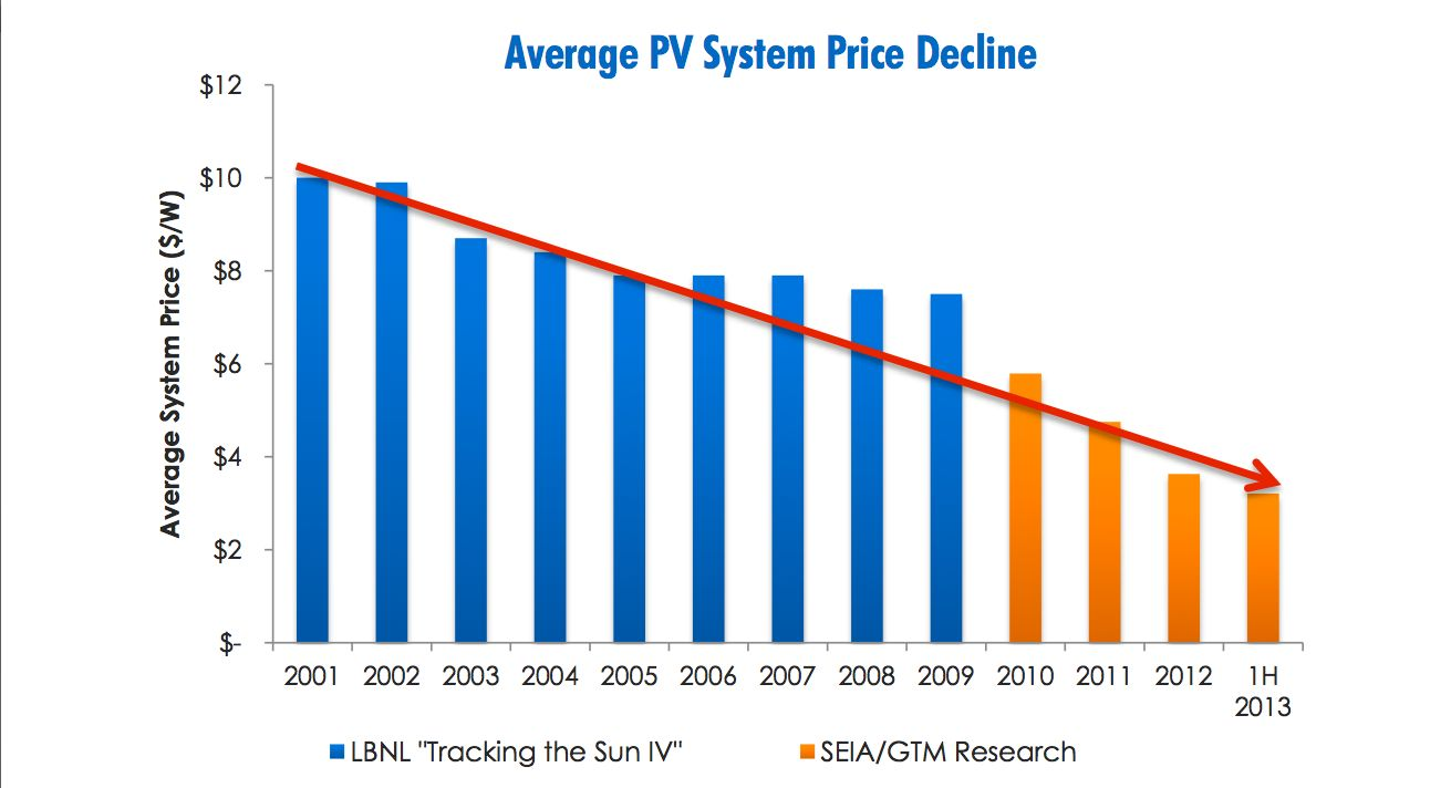 corporate solar prices