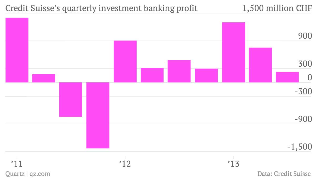 Credit-Suisse-s-quarterly-investment-banking-profit-profit_chartbuilder
