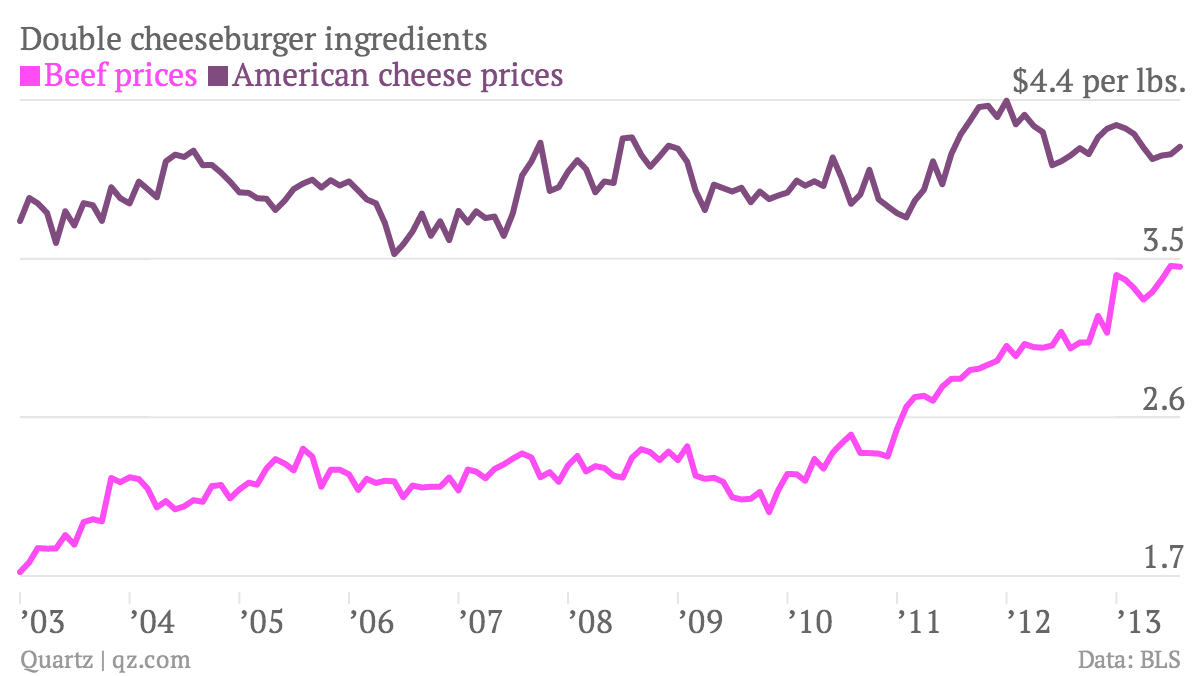 Double-cheeseburger-ingredients-Beef-prices-American-cheese-prices_chartbuilder